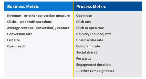 Table comparing business and process email metrics
