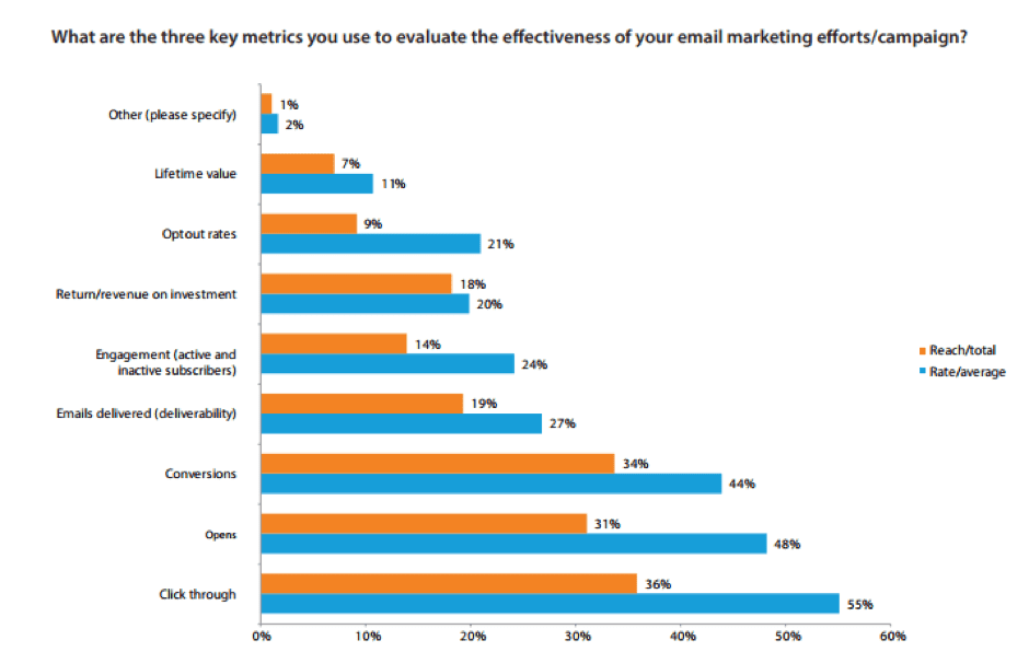 DMA survey on top email metrics