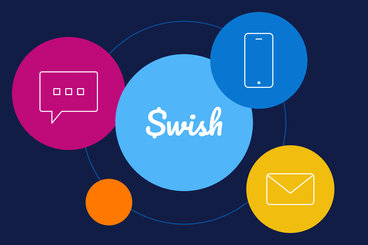Swish uses Iterable to engage users across email, SMS and mobile push
