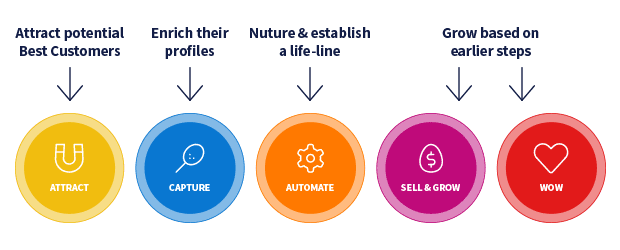 Best Customer Lifecycle Phases