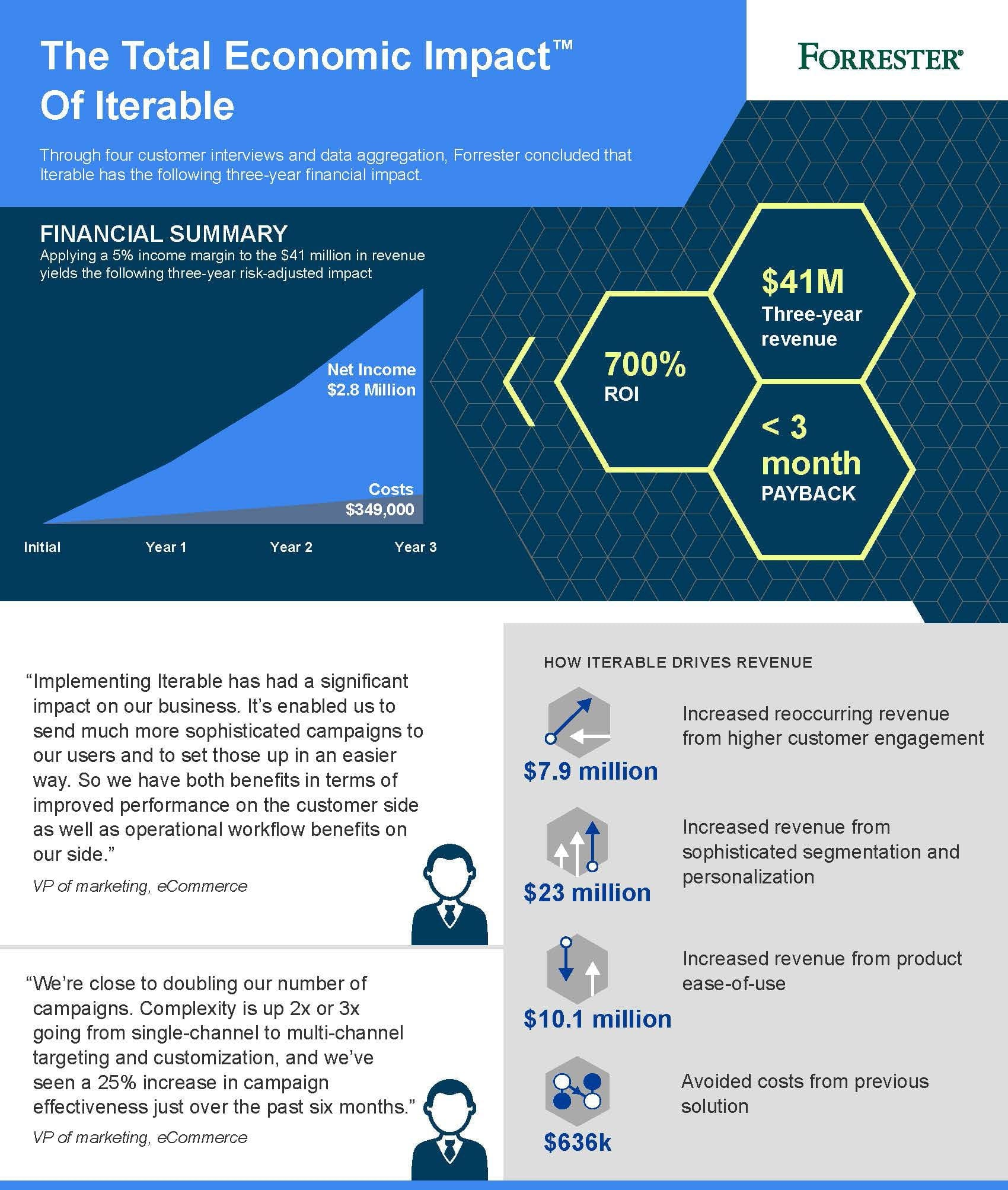 Forrester Total Economic Impact Report - Iterable