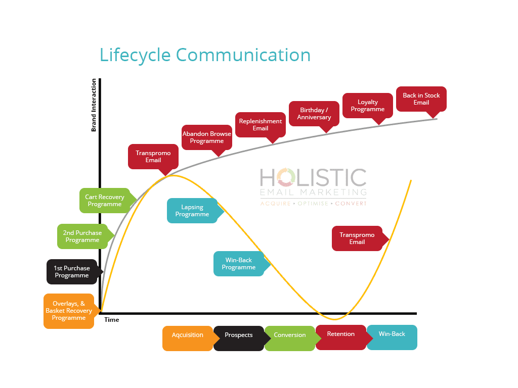 Lifecycle omni-channel communication chart (source: Holistic Marketing)