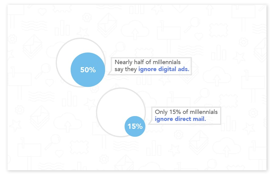 Direct mail is effective for engaging millennials
