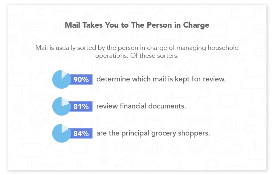 Direct mail effectively reaches high-value customers
