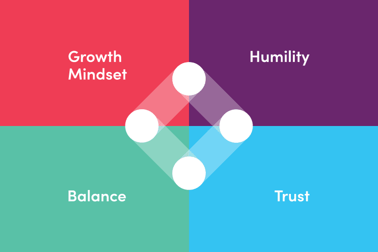 Itearble's four company values