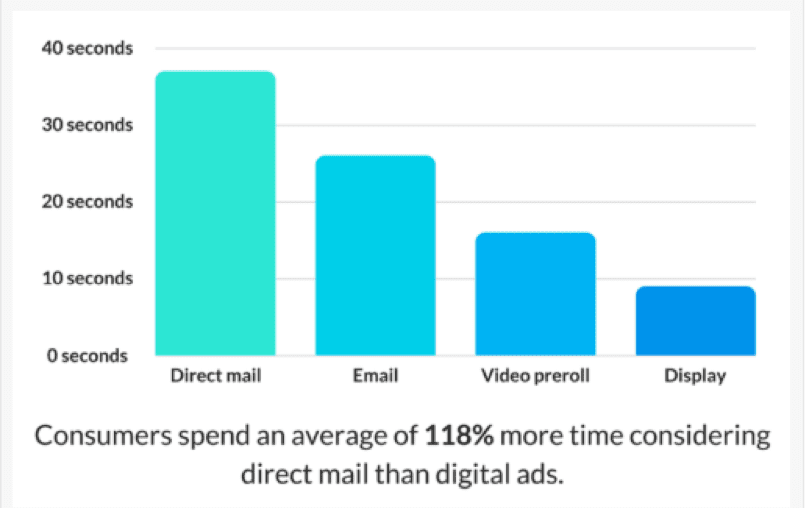 Canada Post graph of dynamic direct mail engagement