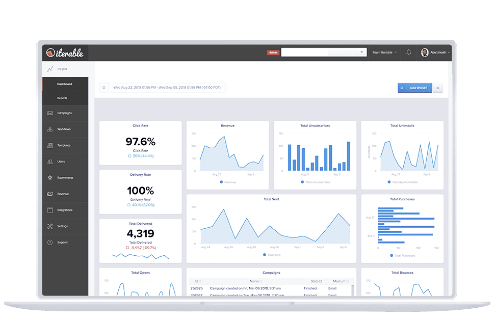 Dashboards offer comprehensive views of campaign performance over custom time lengths