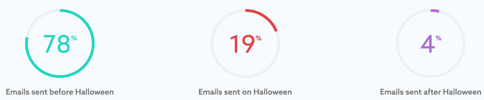 MailCharts Halloween stats