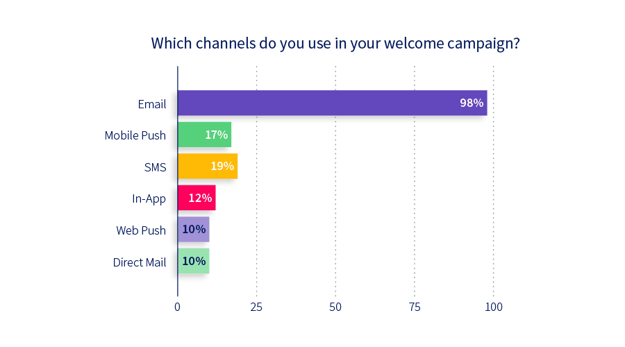 Chart: Which channels do you use in your welcome campaign?