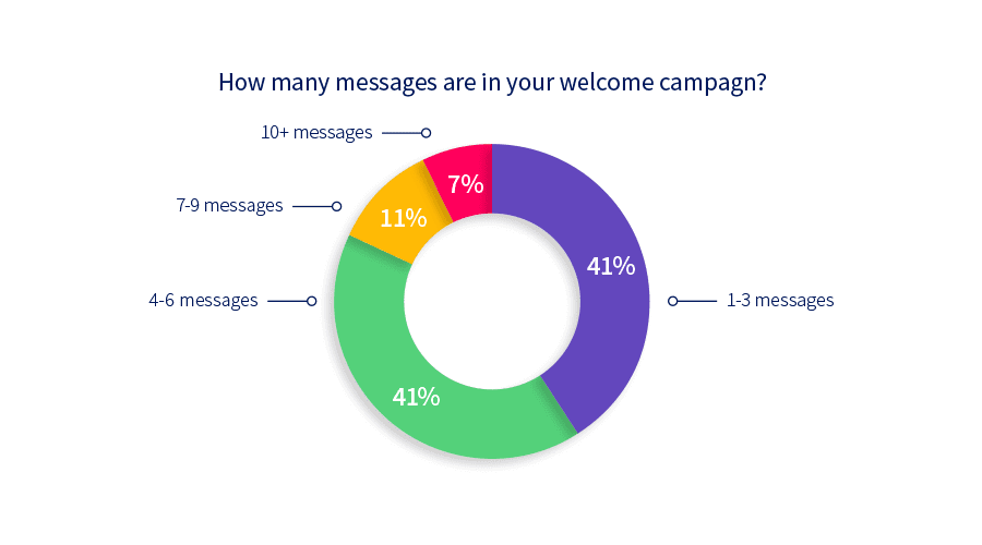 Chart: How many messages are in your welcome campaign?
