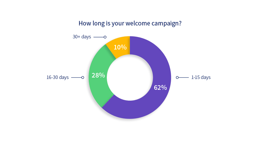 Chart: How long is your welcome campaign?
