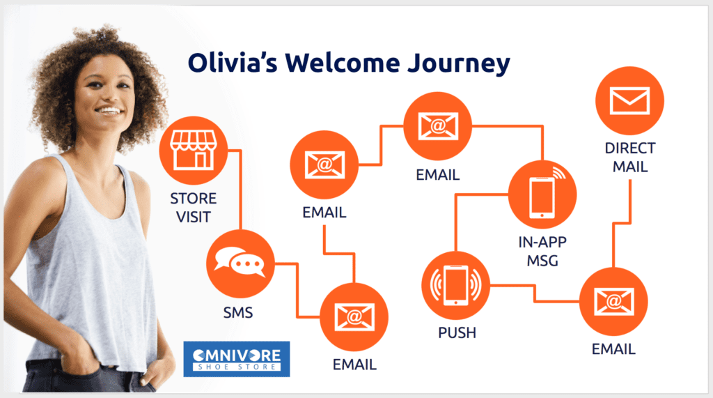 Olivia's Welcome Campaign