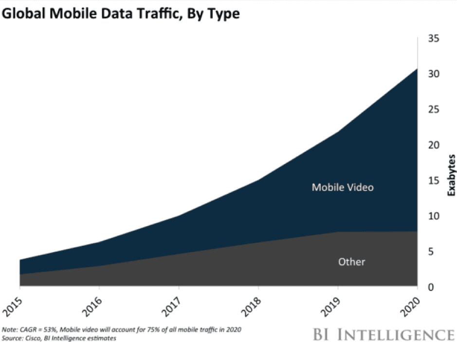Marketing landscape - mobile data traffic from Business Insider