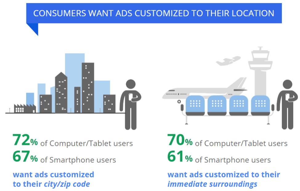 Marketing landscape - personalization stats