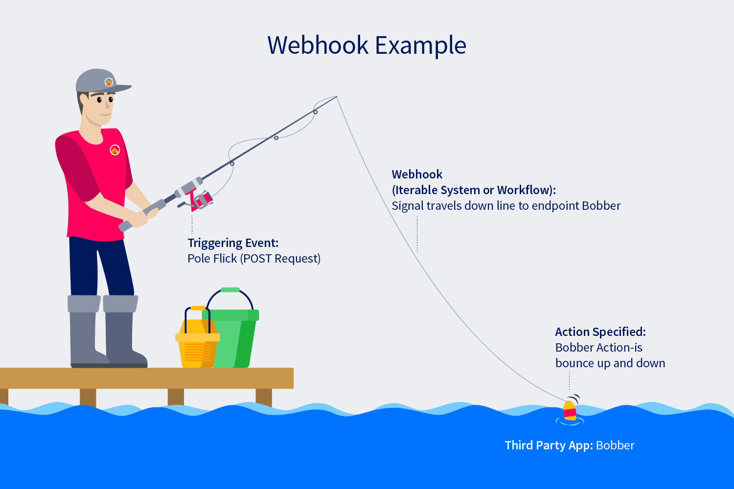 Webhooks transmit information between platforms