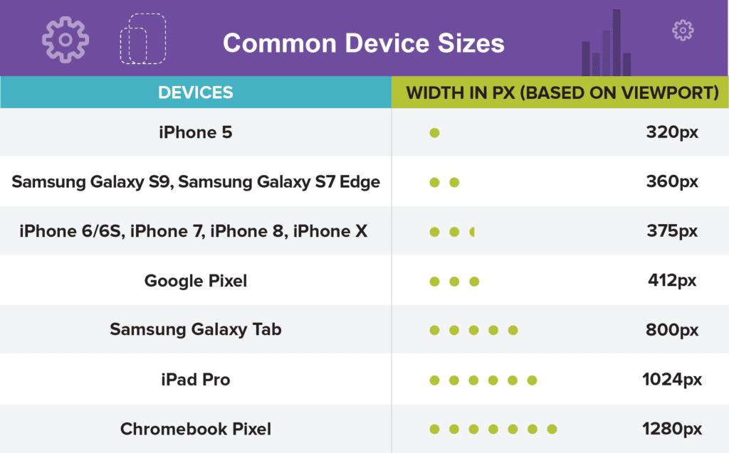 Common Device Sizes