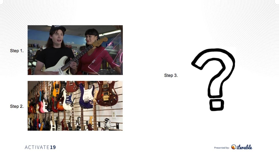 Typical customer journey of a Fender player