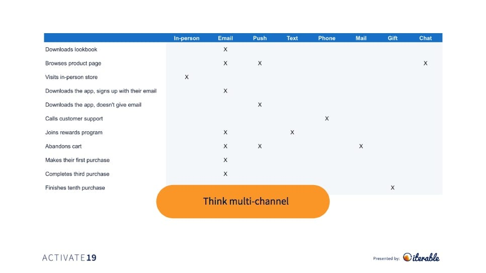 Opendoor cross-channel message Mmp for marketing automation