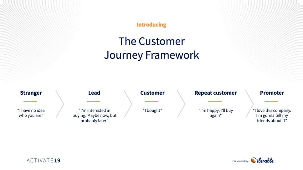 Opendoor Customer Journey Framework