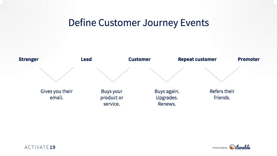 Opendoor's customer journey event definitions for marketing automation