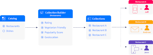 Catalog Use Cases