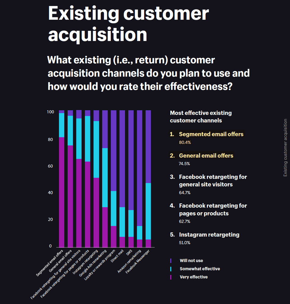 Shopify customer acquisition chart