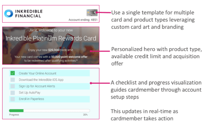 Personalization mockup for financial services email