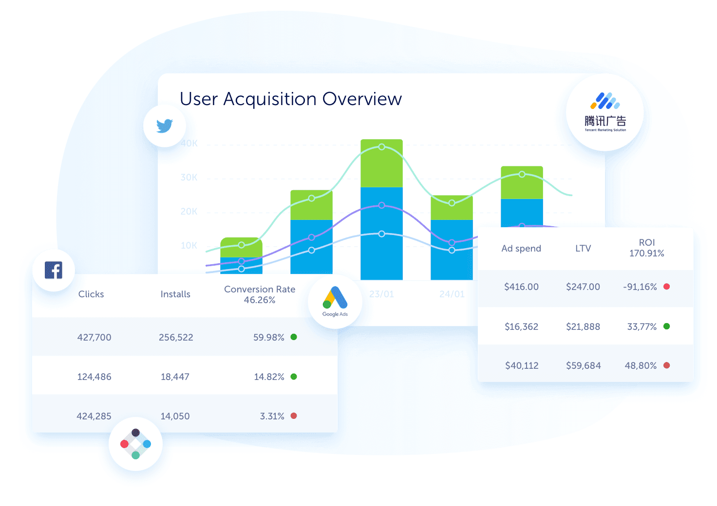 Acquisition insights from Facebook, Twitter, Google and more