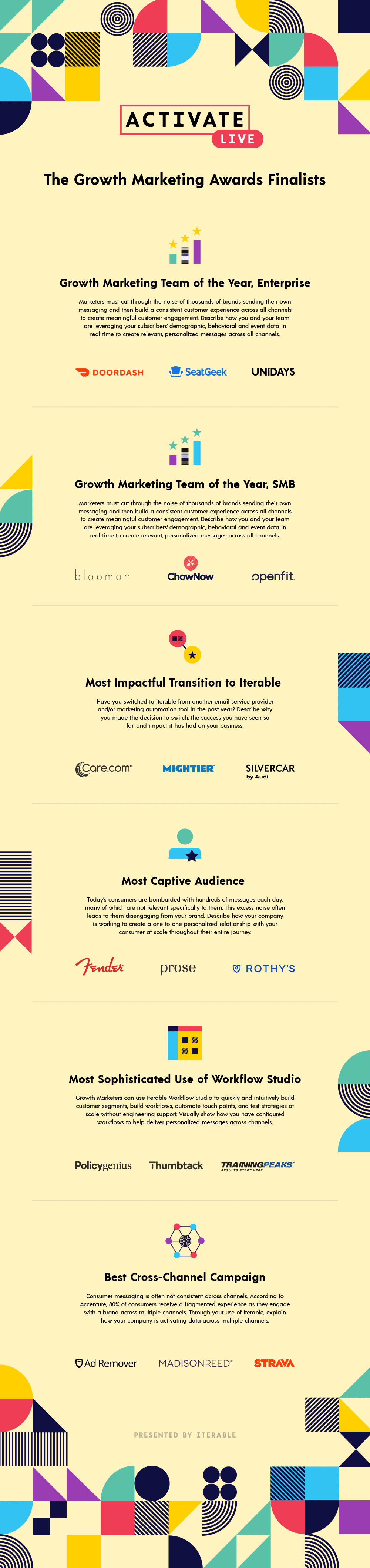Infographic of the finalists of the 2020 Growth Marketing Awards