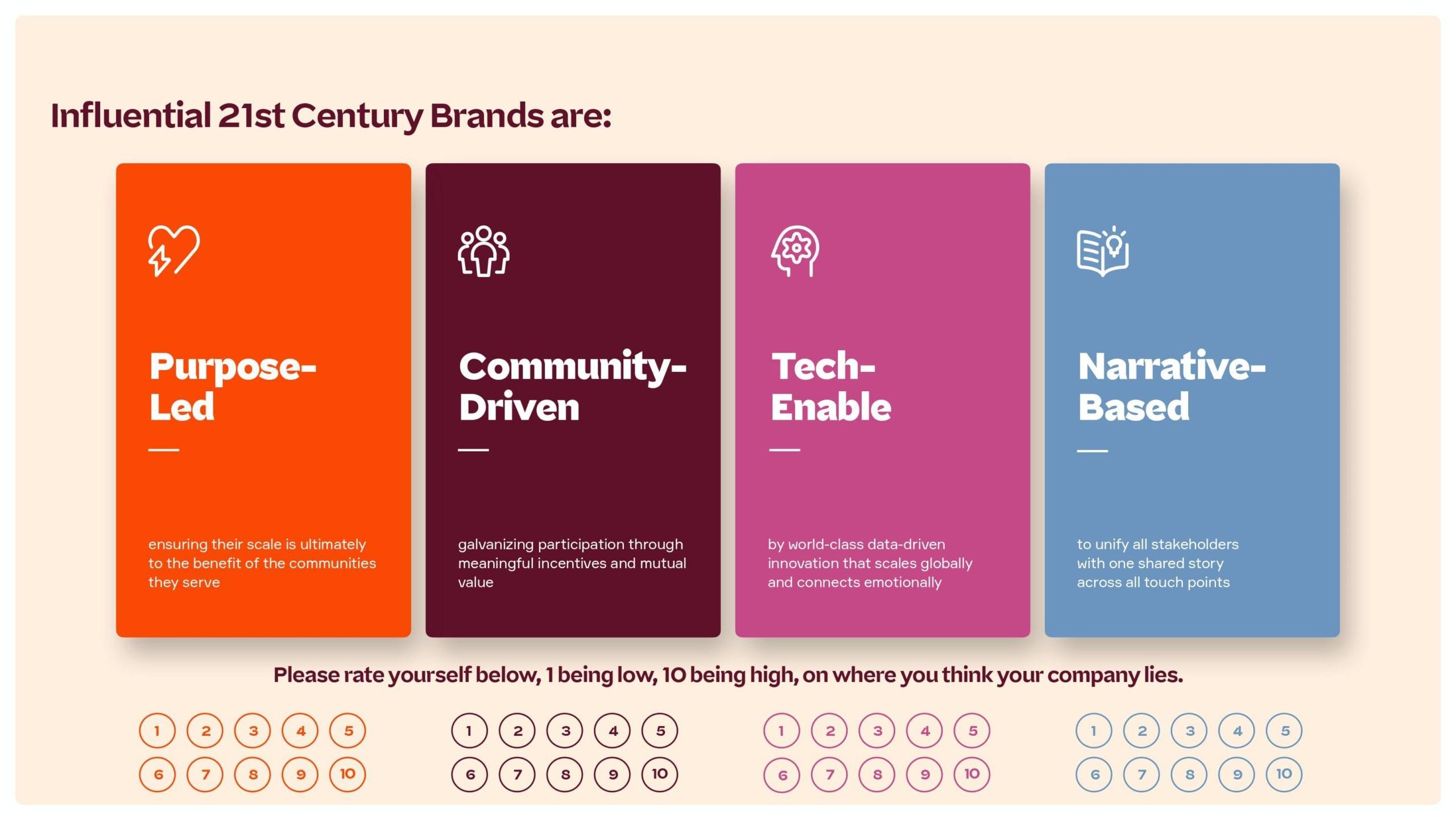 Four Pillars of a 21st Century Brand