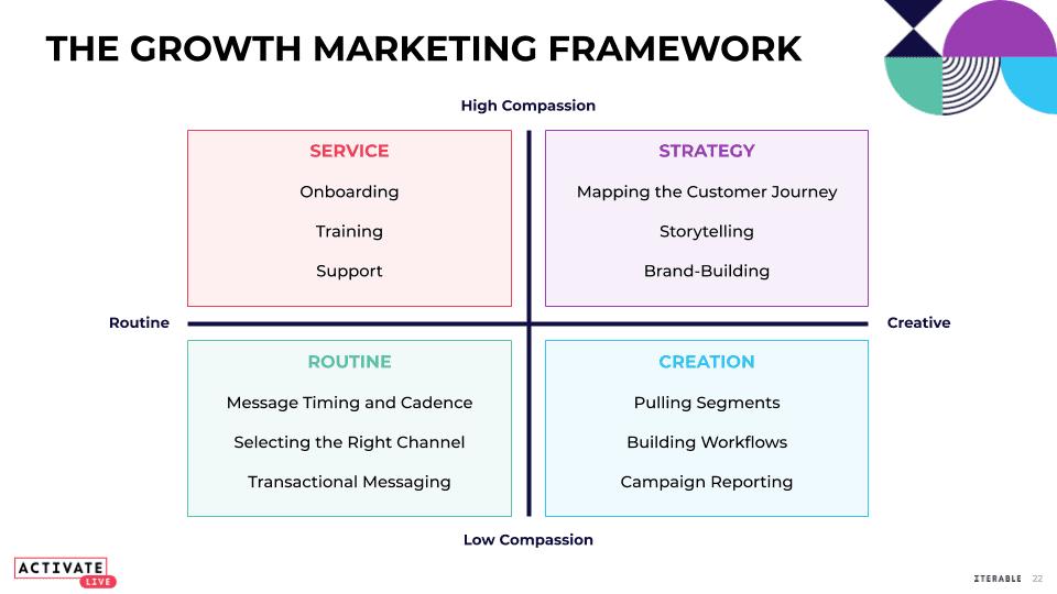 Growth Marketing Framework