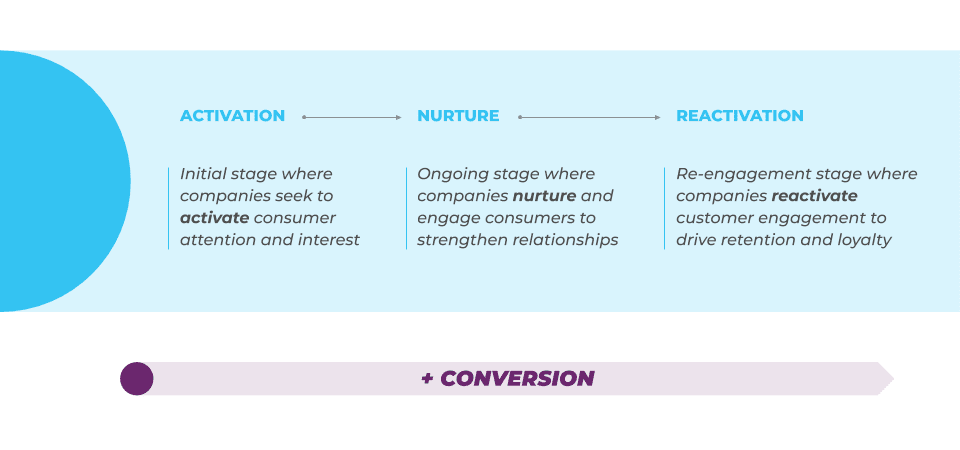 3 stages of the customer lifecycle