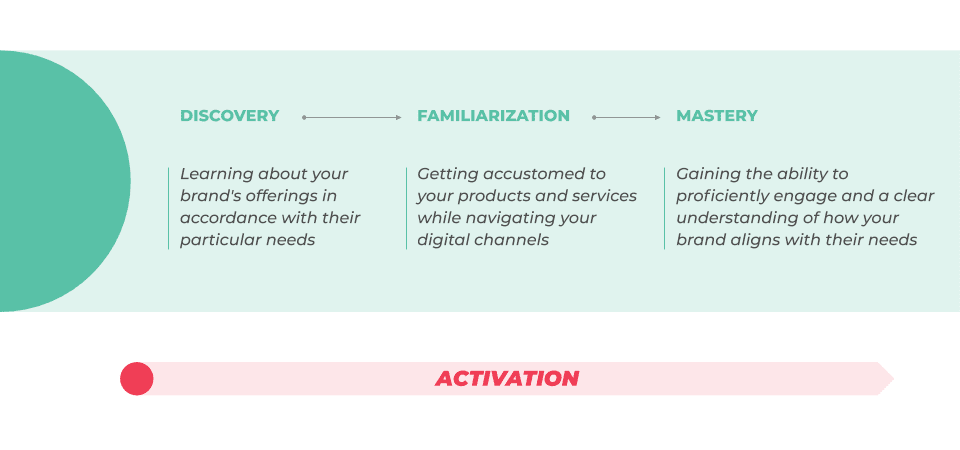 3 phases of lifecycle stage engagement