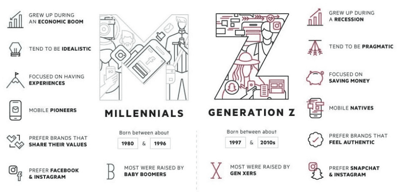 Differences between Millennials and Generation Z