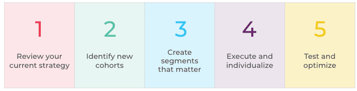 5 Steps to Creating an Effective Growth Marketing Strategy