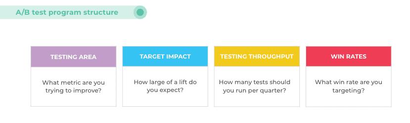 A/B test program structure