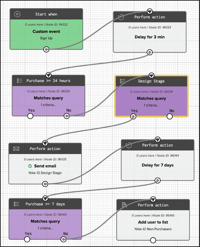 Iterable Workflow Screenshot