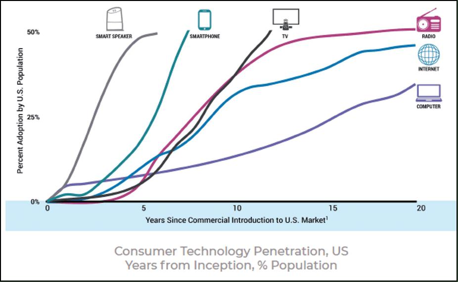 Graph: Adoption of Consumer Technology Penetration