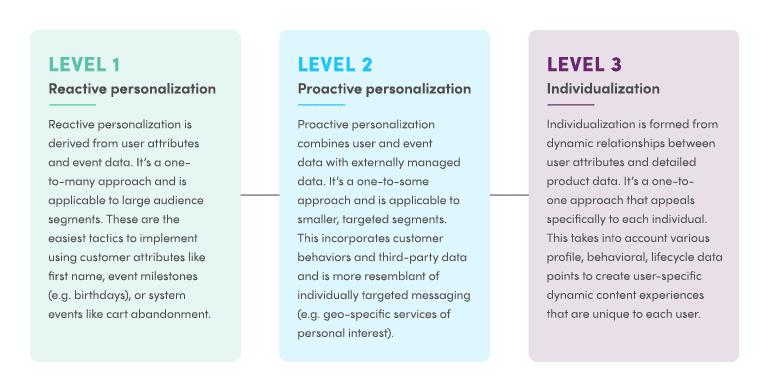 Personalization Maturity Levels