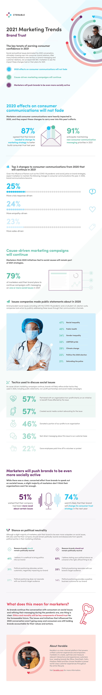 2021 Marketing Trends: Brand Trust Infographic