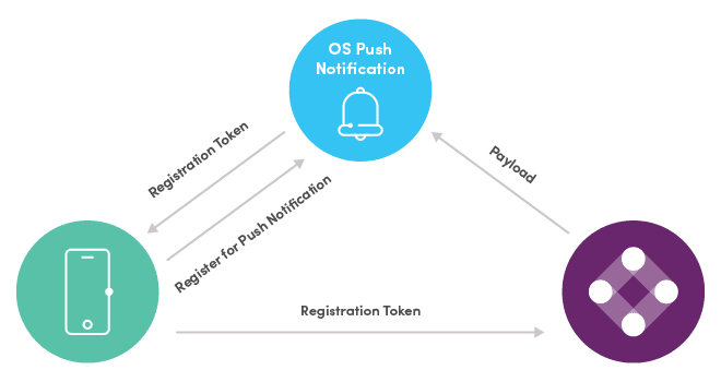 How push notifications work for mobile marketing