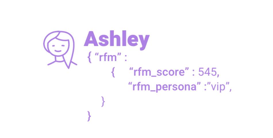 RFM Score and Persona