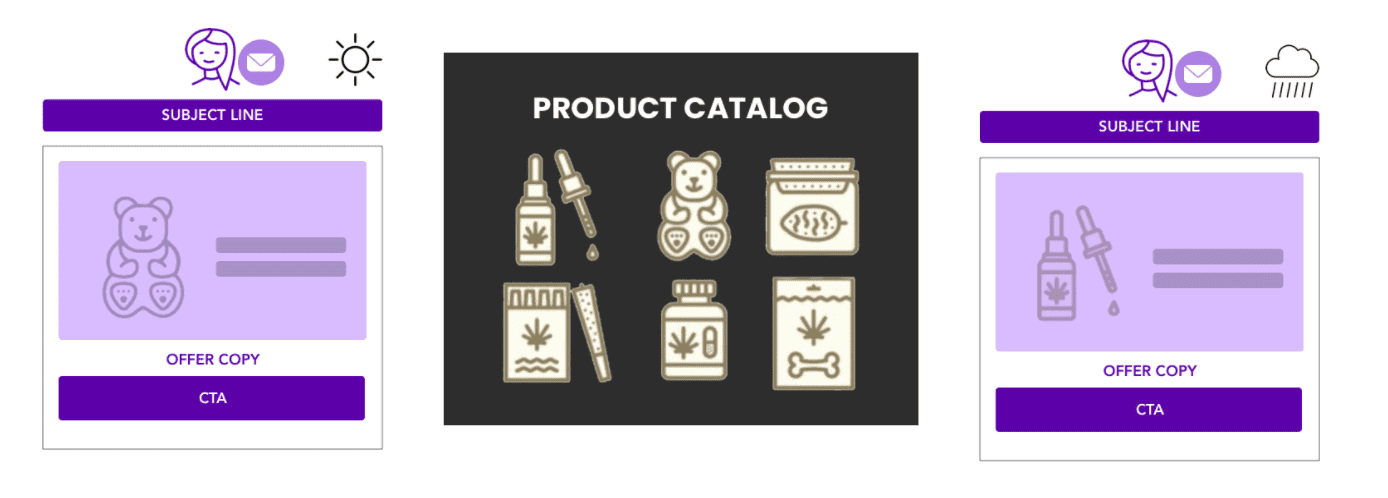 product catalogs and data feeds