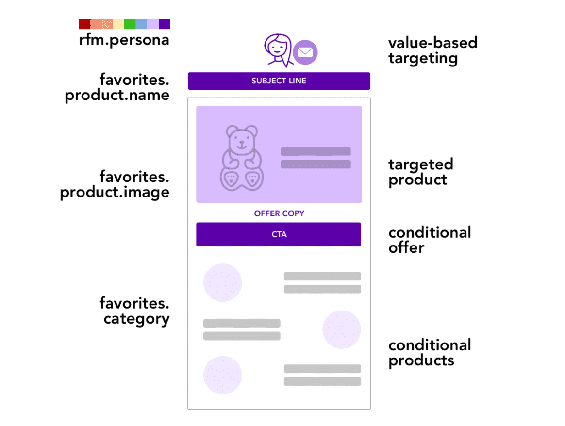 designing dynamic templates