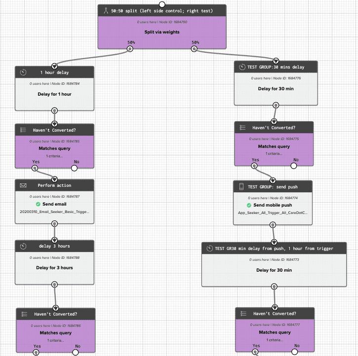 Care.com workflow