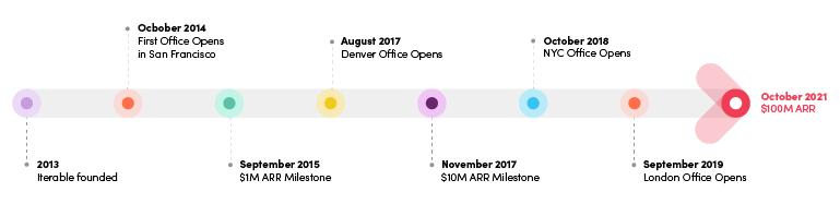 Timeline to $100M ARR